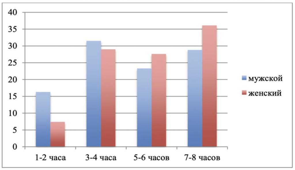 Рис. 1. Ответов респондентов на вопрос «Сколько времени ежедневно вы проводите в социальных сетях?» (в процентах к числу опрошенных людей)