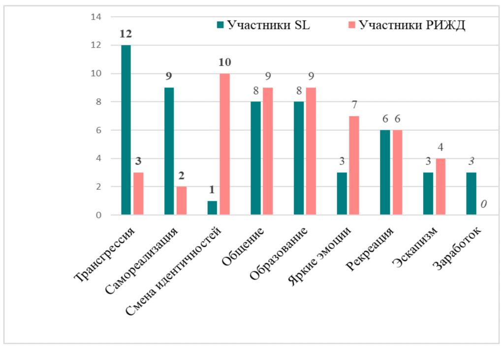 Частоты упоминания функций игровой деятельности в анкетах участников ролевых игр разного типа