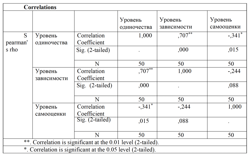Таблица 2. Результаты корреляционного анализа