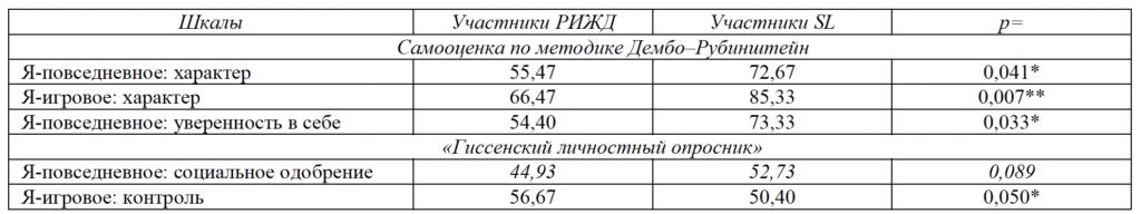 Таблица 2. Сравнение самооценок игроков ролевых игр разного типа