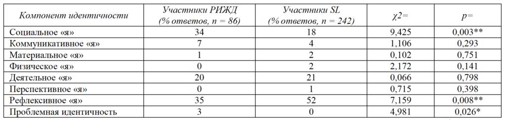 Таблица 3. Частоты упоминания различных компонентов идентичности участниками ролевых игр разного типа