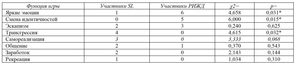 Таблица 4. Ведущие функции игры для участников ролевых игр разного типа